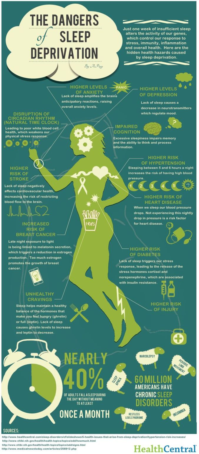 Sleep Deprivation - what it's doing to your body!