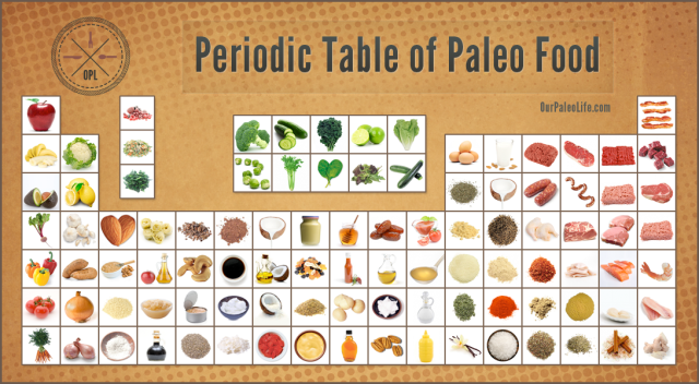 Periodic Table of Paleo Food