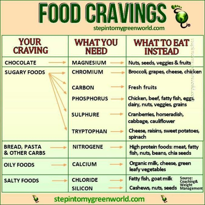 Food CravingsCheat Sheet