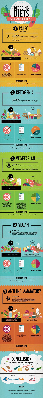 Diet Decoder